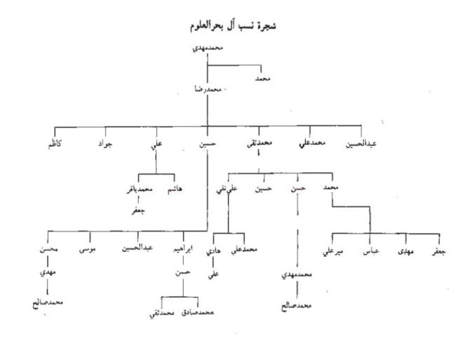 آل بحرالعلوم.jpg