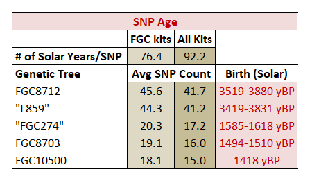 SNP Counts