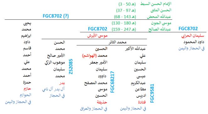 FGC8702